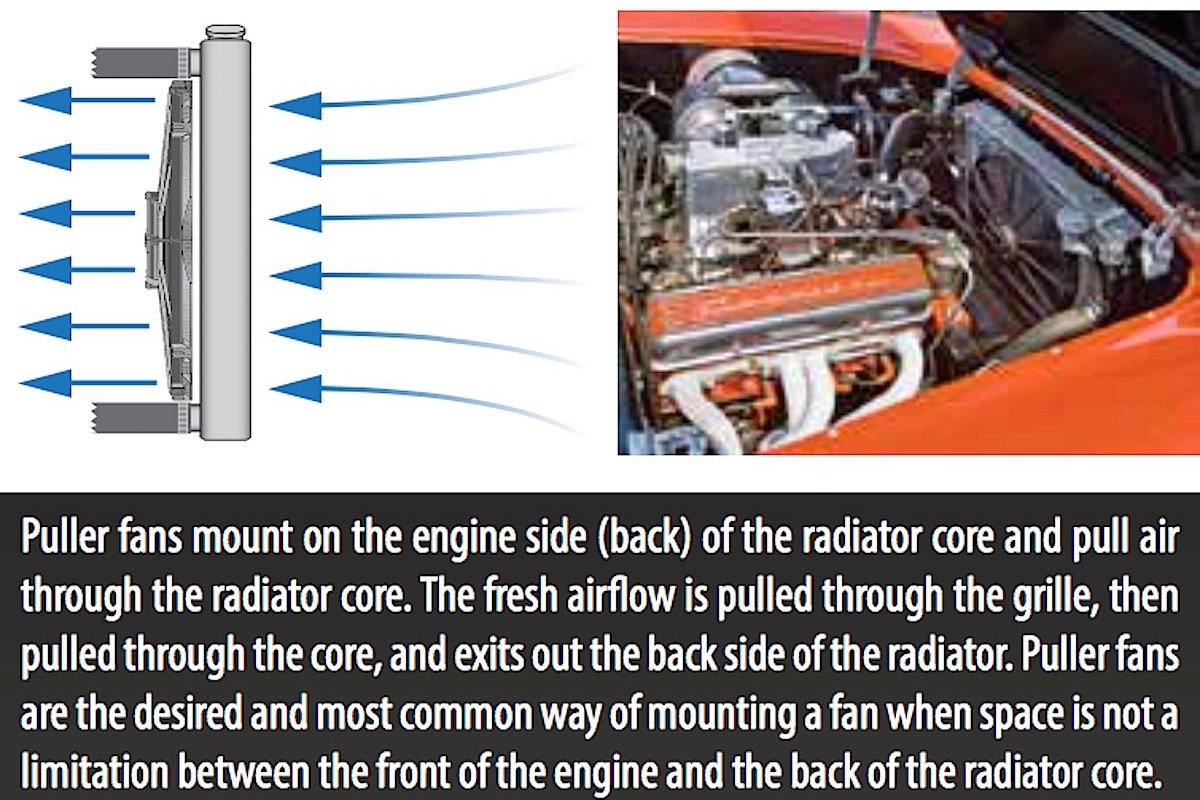 How To Choose A Radiator And Fan Module For Your Ls Spal Fans Wiring Diagram 1968 These Images Be Cool Has Provided Us Explain The Differences Between Pusher Puller Type Electric It Is Extremely Important Know Difference